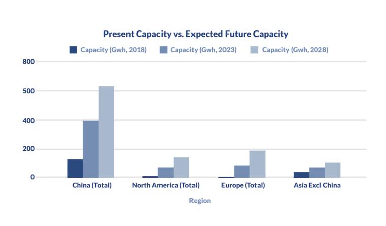 energy storage capacity