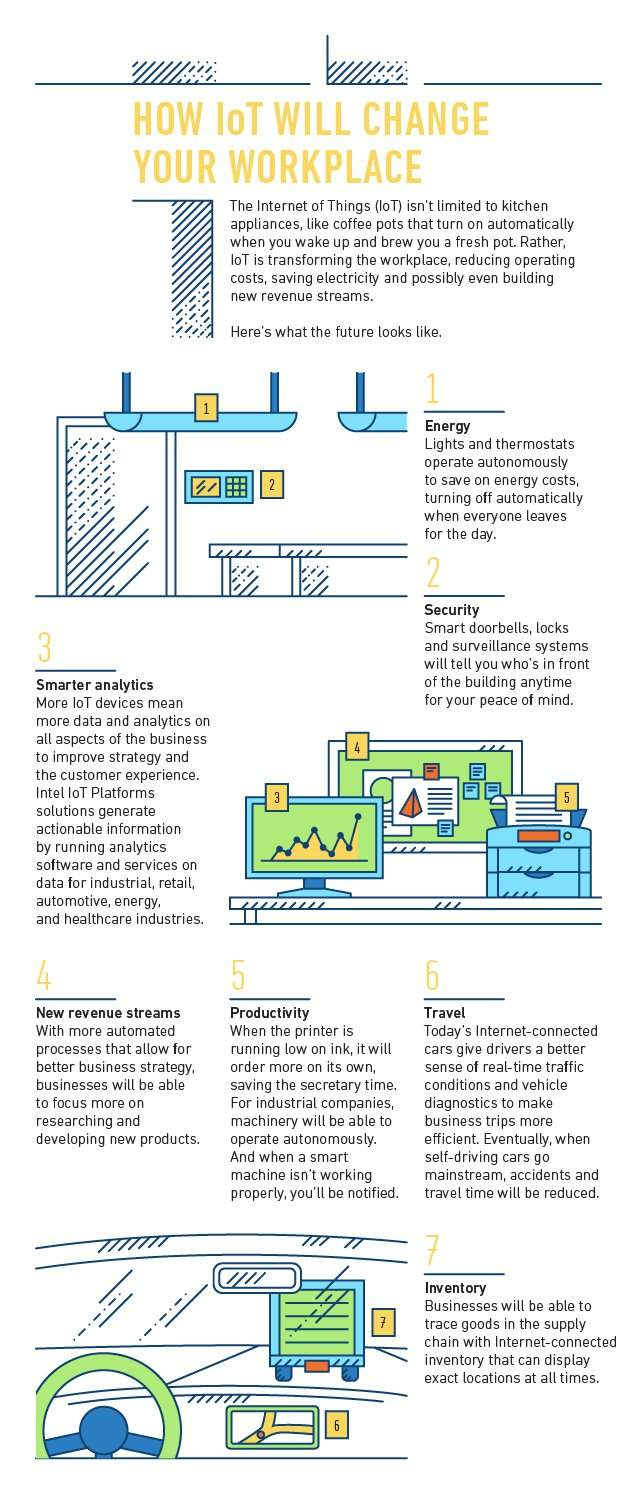 Internet of Things workplace sustainability