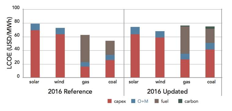 """""""Conventional"""" levelized cost of energy (LCOE) calculations compare unfavorably with the Carbon Tracker Initiative's proposed calculations under assumptions the report's authors believe are more realistic."""
