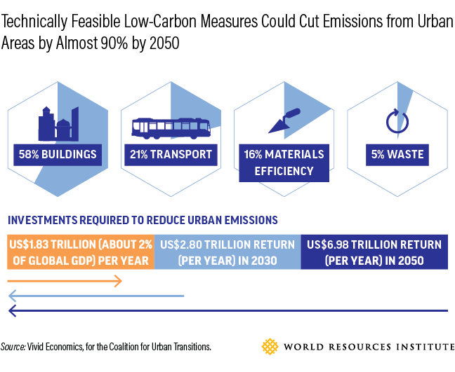 Low carbon measures