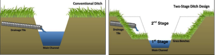 A two-stage ditch has a low-flow channel and a vegetated side 'benches' that are flooded during higher flows