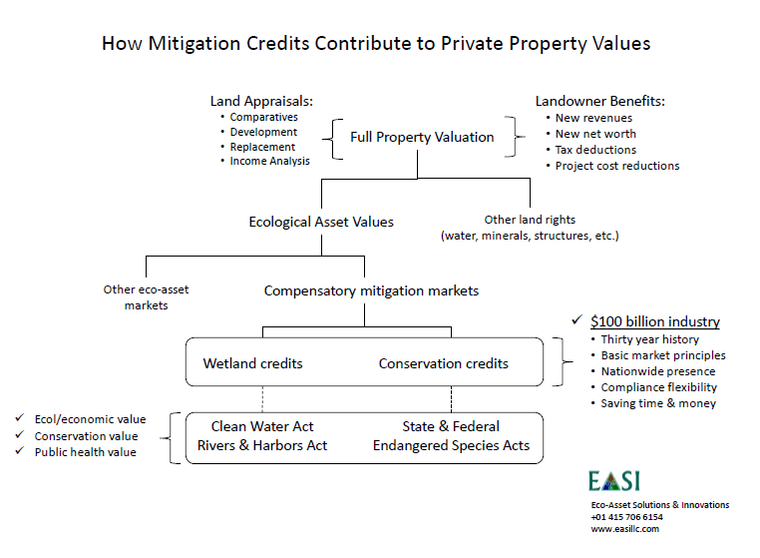 Table: How mitigation credits contribute to private property values