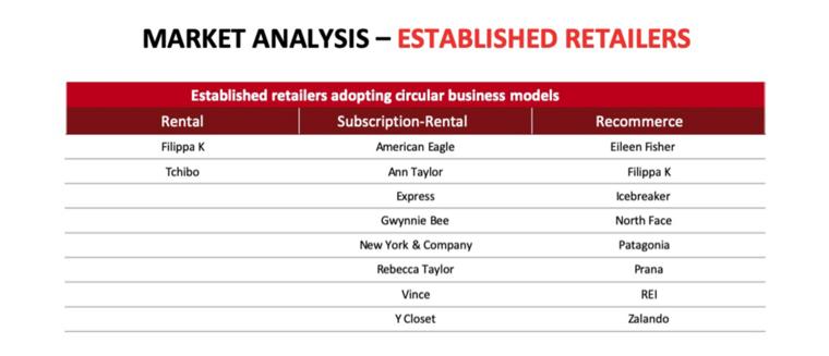 Market Analysis retailers