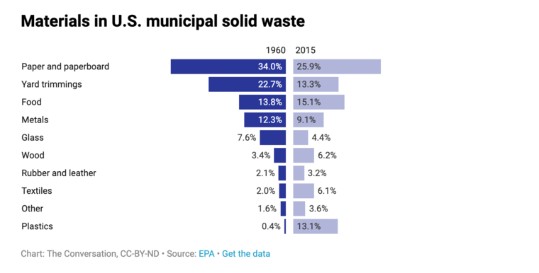 Materials in municipal solid waste