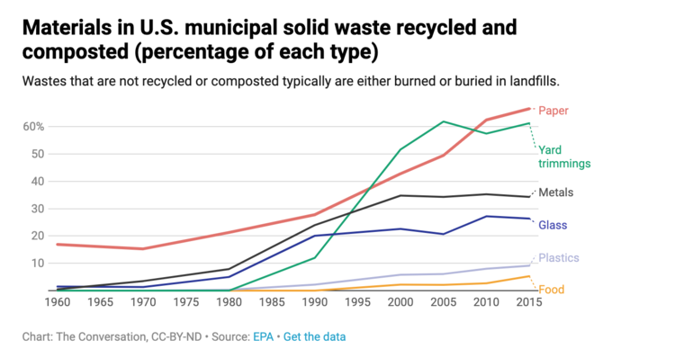 Materials in municipal solid waste, recycled and composted
