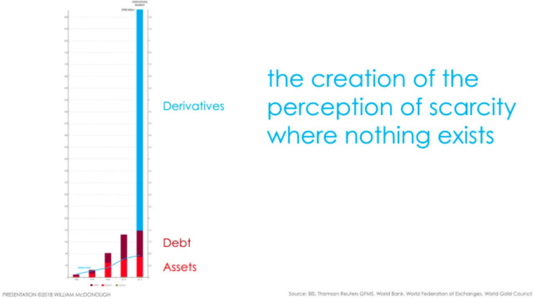 """Bill McDonough chart showing how derivatives worth """"nothing"""" far exceed assets and debt."""