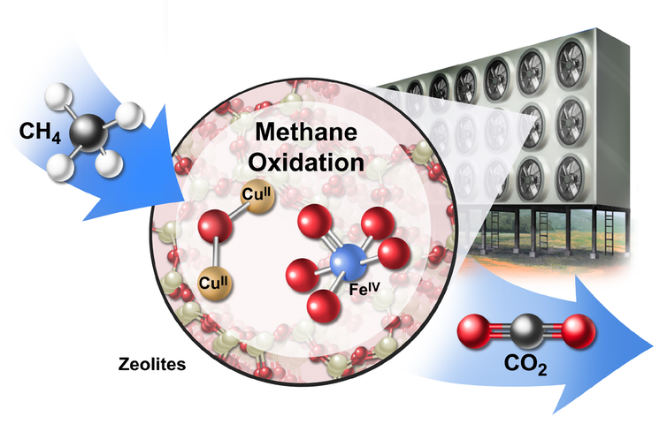 Proposed industrial array to oxidize methane to carbon dioxide