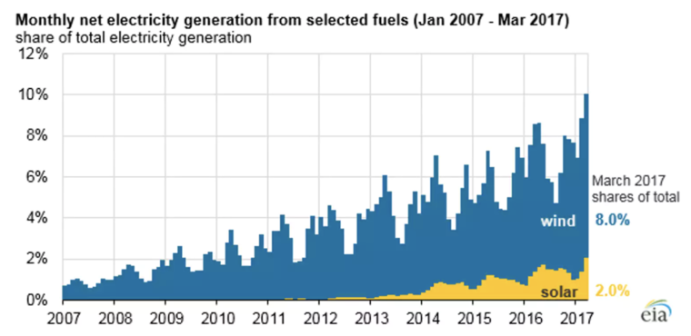 Graph on monthly electricity generation from renewables