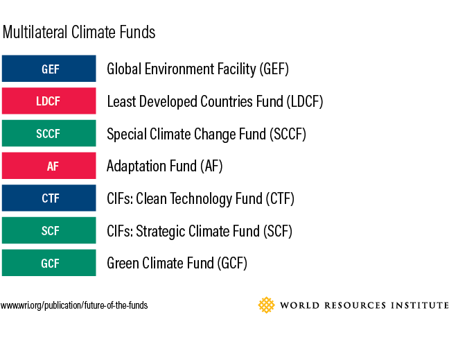 multilateral-climate-funds