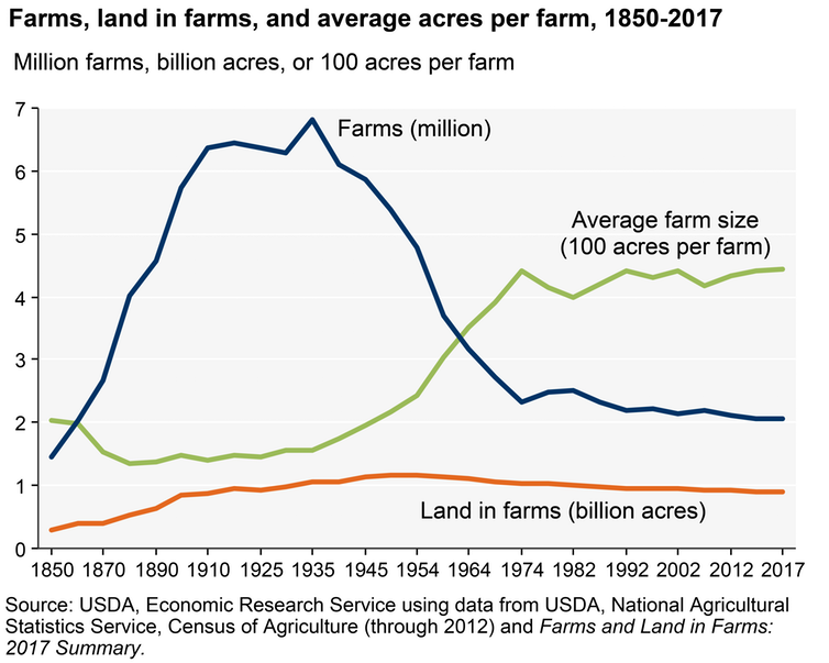 Since the mid-1930s, the number of U.S. farms has declined sharply and average farm size has increased.