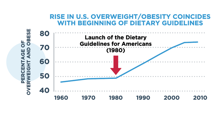 Obesity over time