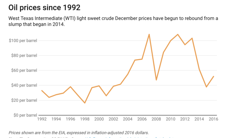 oil prices since 1992 chart