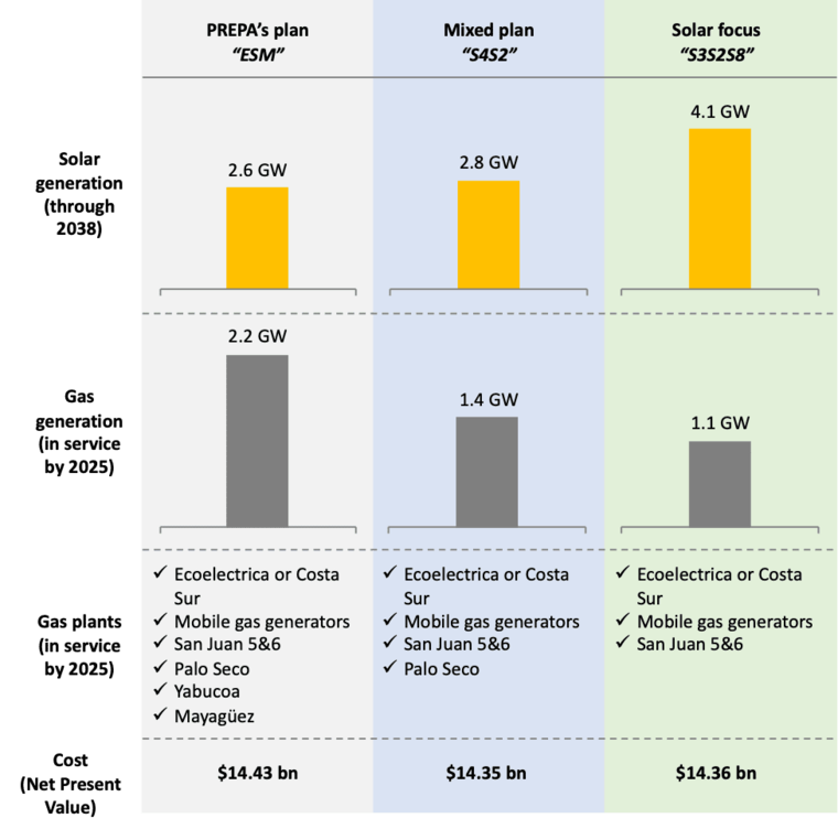 Highlights of three scenarios from PREPA's integrated resource plan