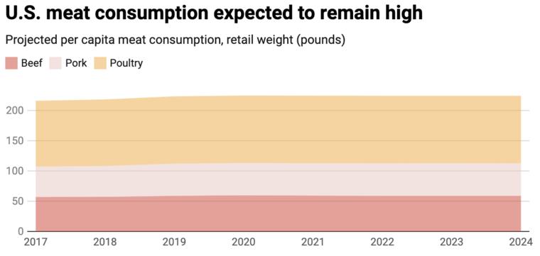 plant based consumption data