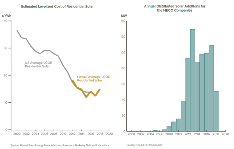 Net metering, declining solar costs, and third-party finance propel Hawaii's rooftop solar revolution
