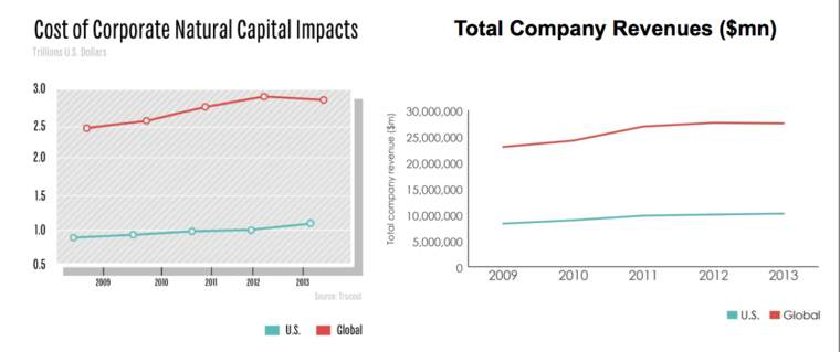 corporate profit environmental impact TruCost