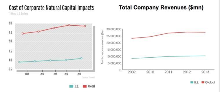 corporate profit environmental impact TruCost