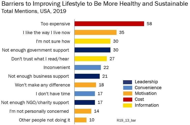 Barriers to improving health and lifestyle
