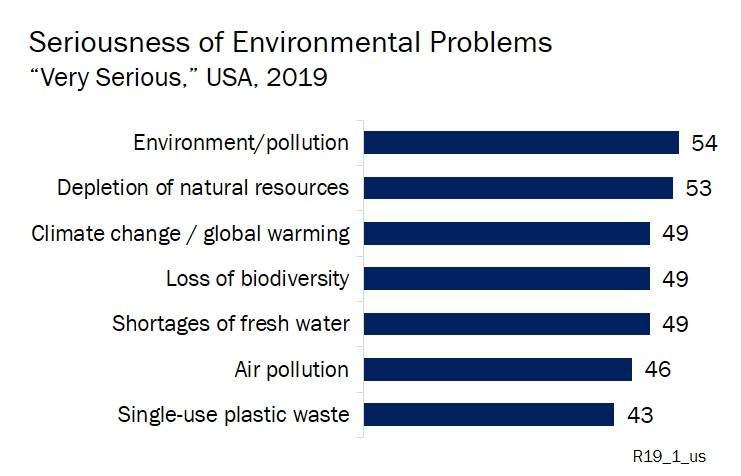 Graph of environmental problems public perception