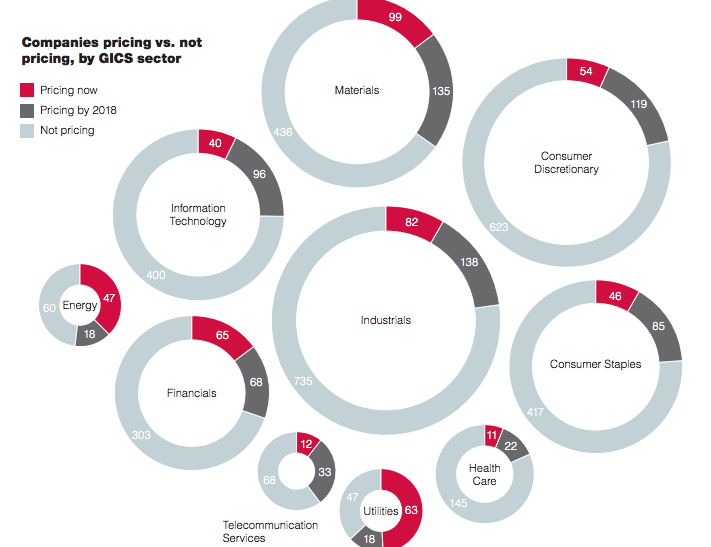 Carbon pricing by sector