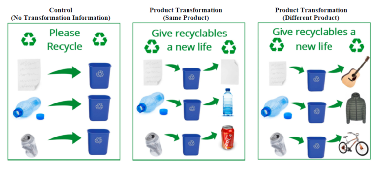 Image from recycling ad study