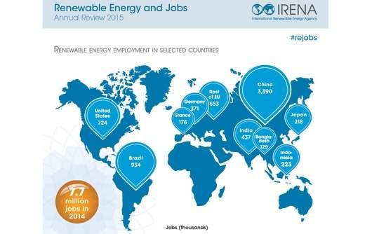 Green energy jobs