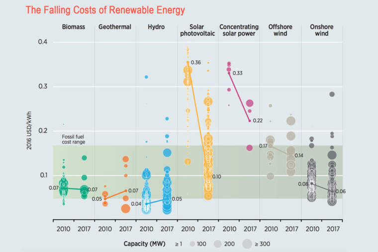 Chart showing the cost of electricity generated by renewable energy sources.