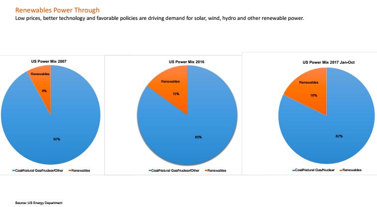 Renewables power through
