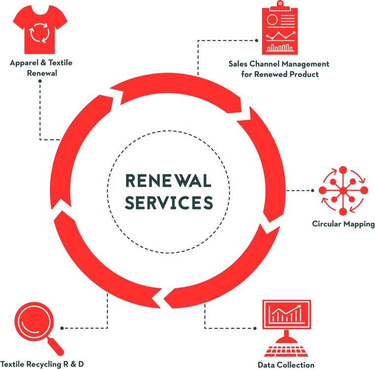 Renewal Service diagram
