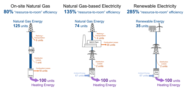 Comparing the resource-to-room efficiency of electric and gas-powered room heating reveals the inherent efficiency of all-electric buildings.