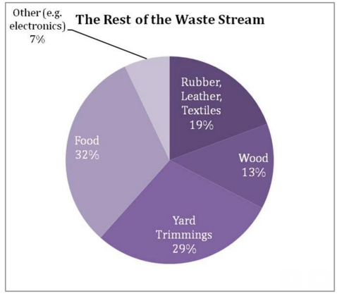 Chart showing the rest of the waste stream