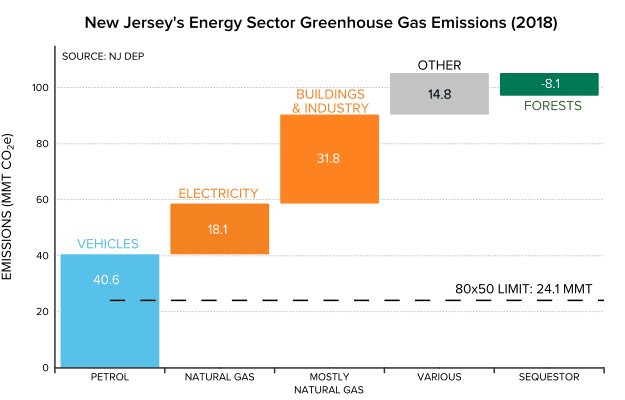 Figure 1: New Jersey emissions and target, by sector and fuel.