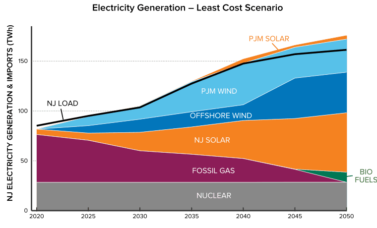 Figure 2: New Jersey electricity generation mix and load, as analyzed in the least-cost decarbonization pathway.