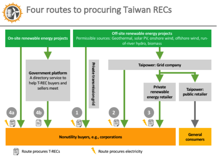 Diagram of Taiwan's renewables structure