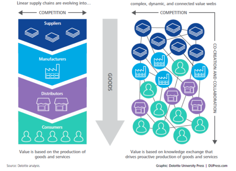 Supply chains evolve into value webs.