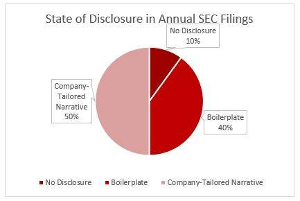 SASB analysis performed between May and August 2016 using the latest annual SEC Filings for the top companies, by revenue, per SICS industry.