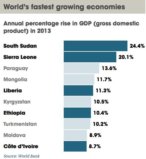 worlds fastest growing major economies - 472×513