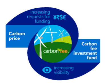 microsoft carbon price and investment fund