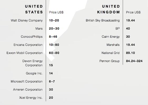 CDP carbon price Microsoft Google Mars Exxon Mobil