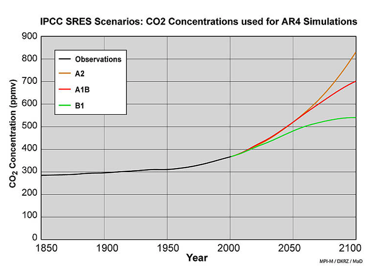 DKRZ IBM climate change scenarios