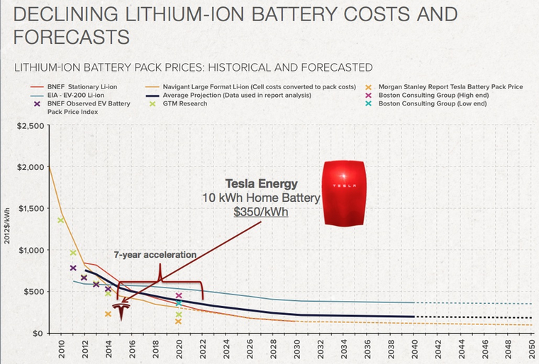 How much do tesla batteries cost