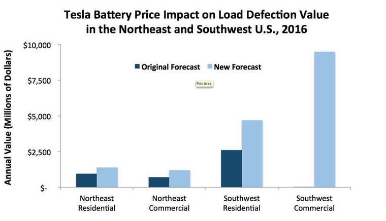 Tesla load-defection energy storage
