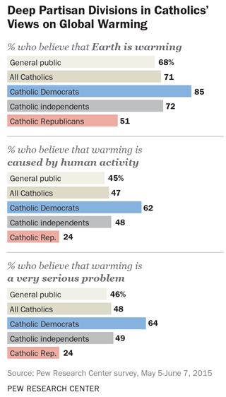 Pew Catholic attitudes climate change