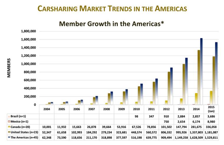 carsharing users Americas 2015