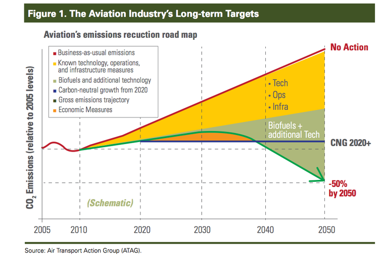 aviation emissions biofuel