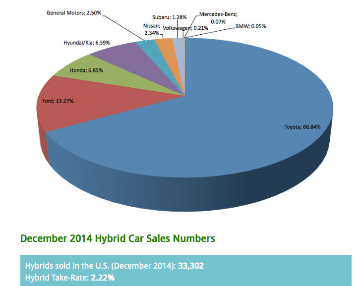 Death To Diesel Volkswagen Tesla And The New Clean Car Market