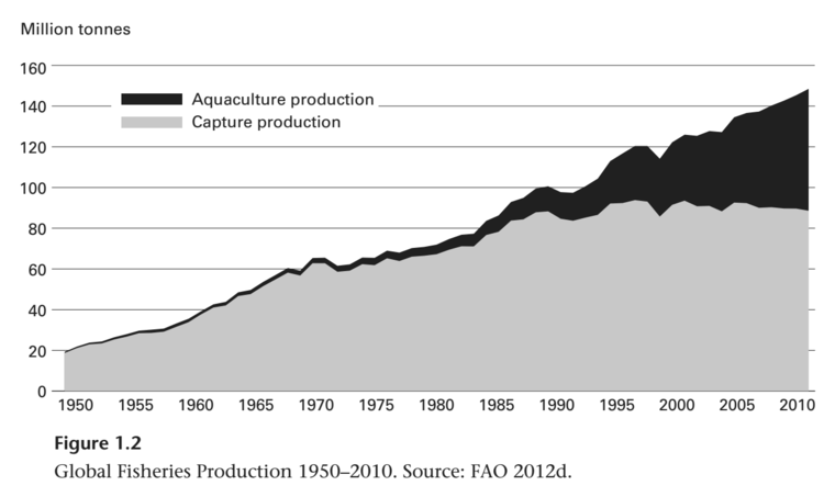 What will it take to reverse the tragedy of global fisheries greenbiz since then capture production has leveled off while the rate of growth of aquaculture production has increased currently capture production is about 597 fandeluxe Gallery
