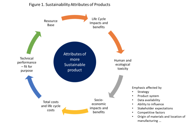 What Makes A Sustainable Product Greenbiz