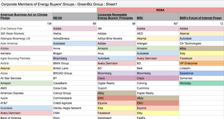 energy buyer's groups