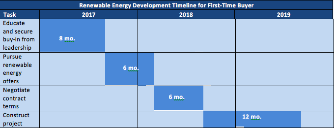 renewable energy first time